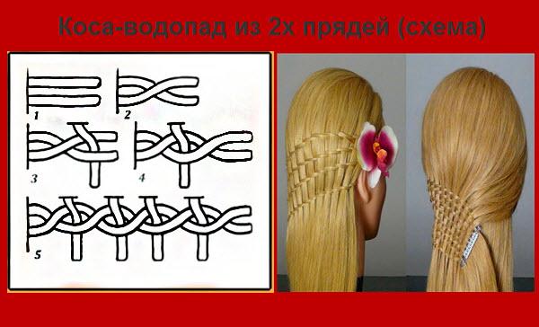 как заплести косу водопад из 2 прядей схема